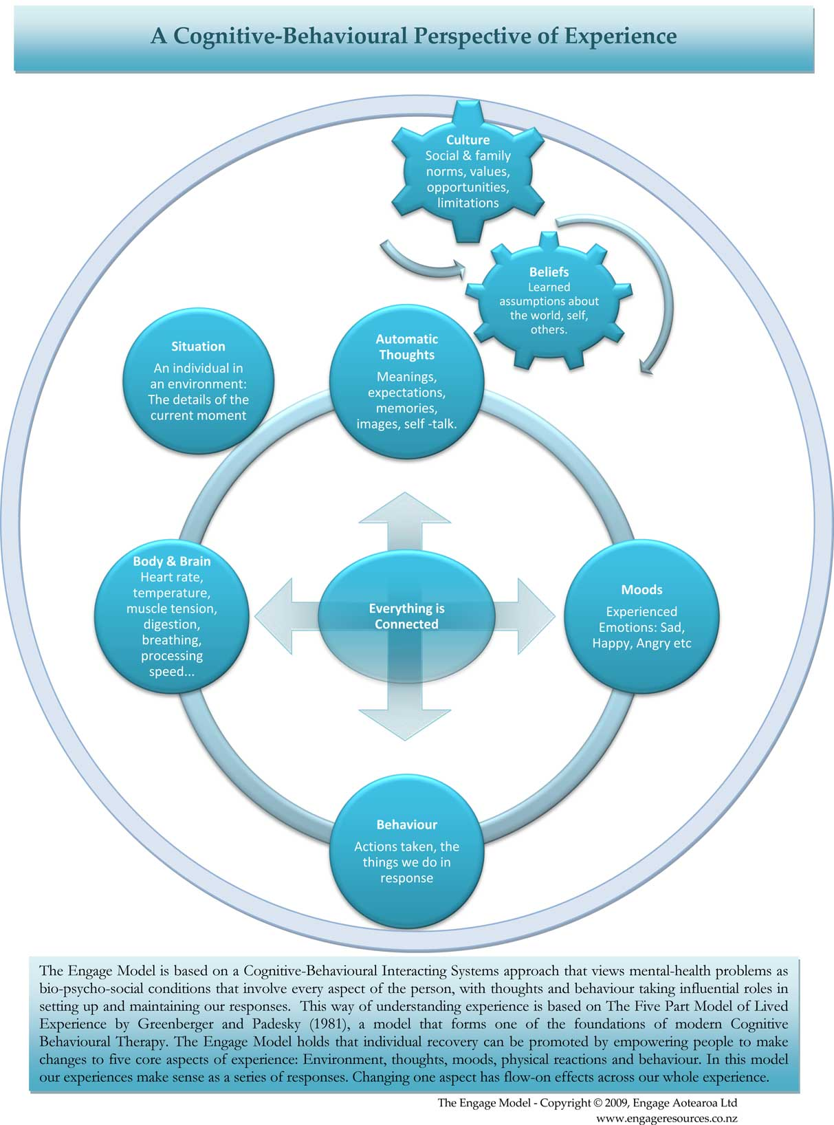 limitations of behavioural approach
